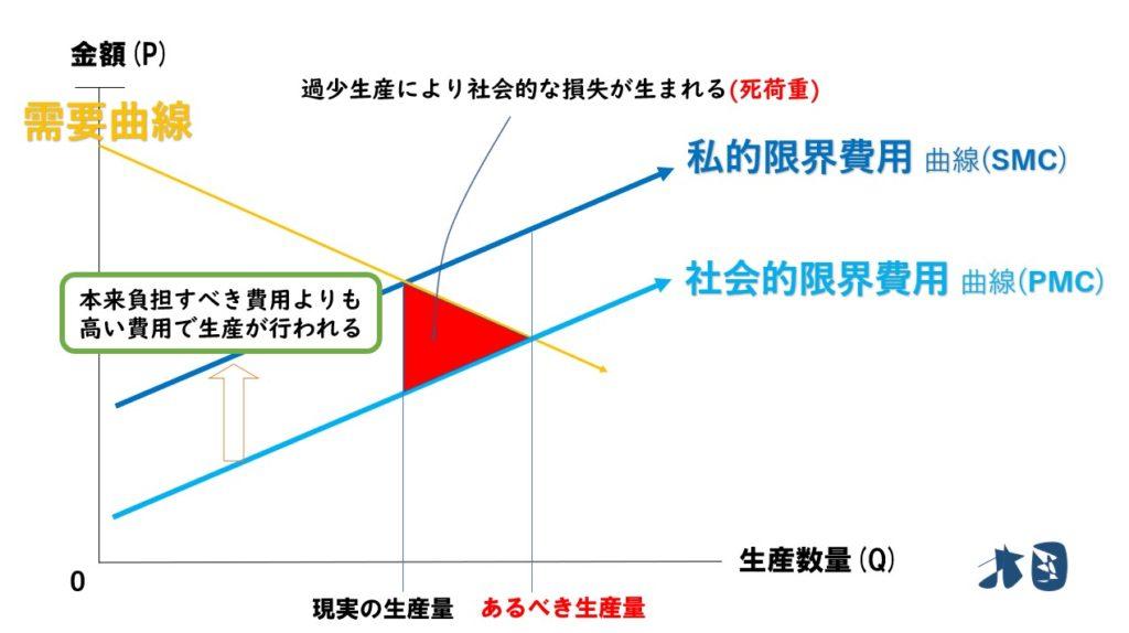 公共財 グラフ