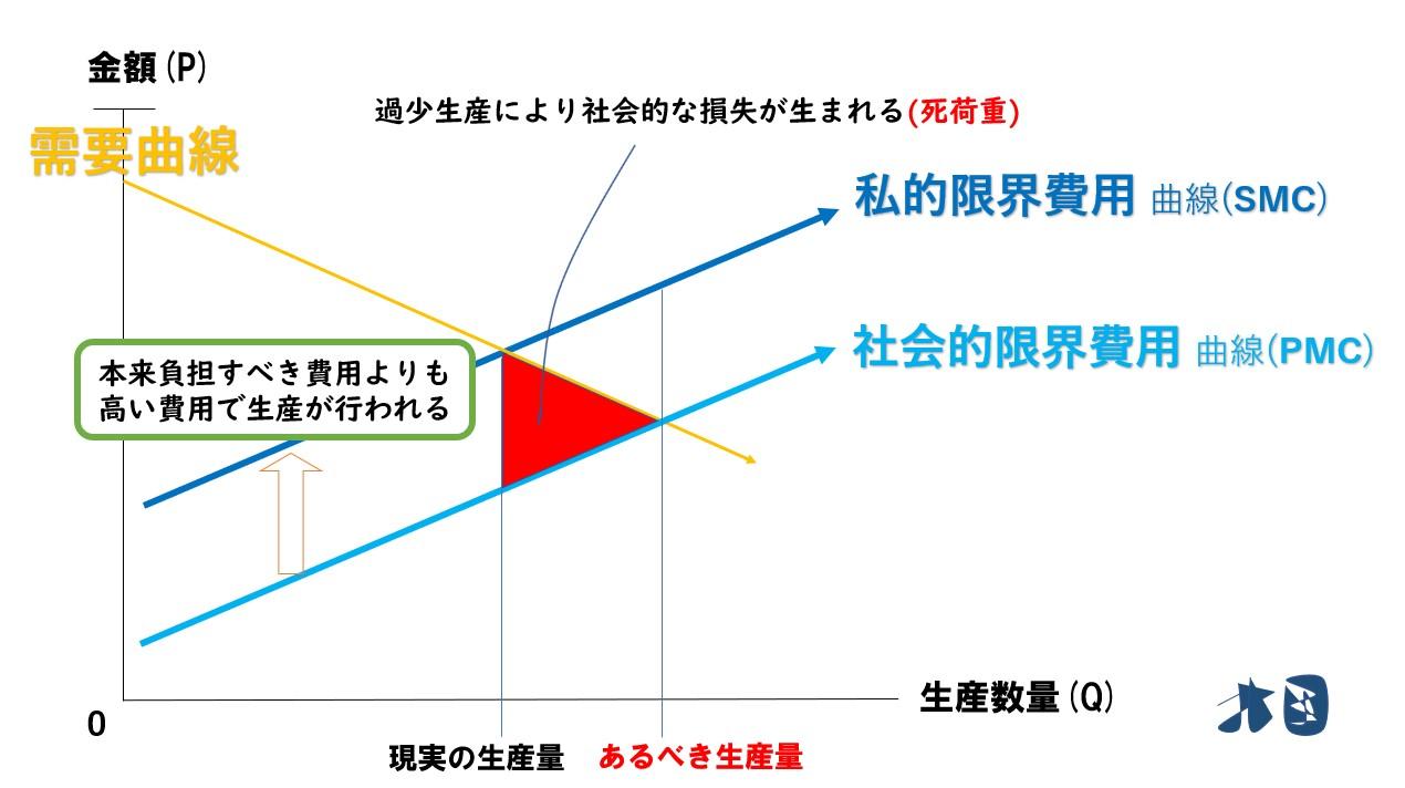 外部性」外部(不)経済とは?具体例や解決方法を分かりやすく解説 ...
