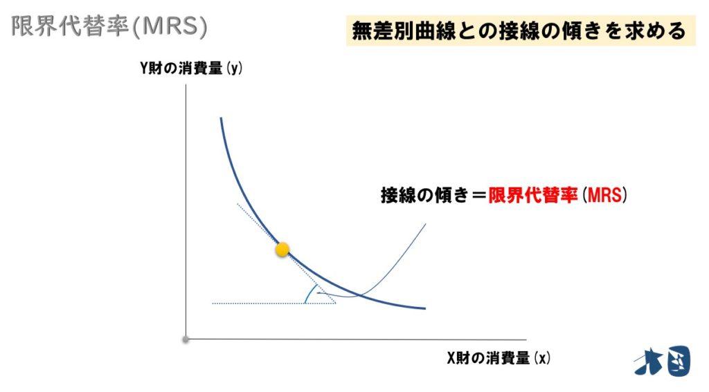 【最適消費・効用最大化】求め方をグラフを使って分かりやすく