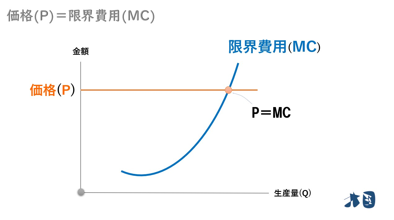 価格=限界費用=限界収入】なぜ完全競争市場で「P=MC=MR」となるのか ...